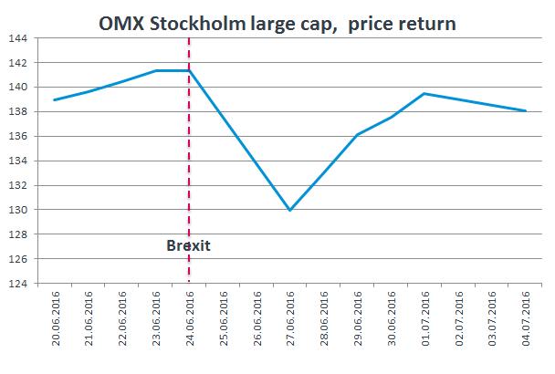 Brexit och den svenska byggmarknaden