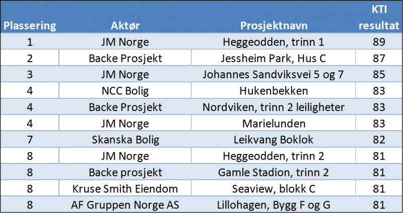 2014_KTI_prosjekt tabell