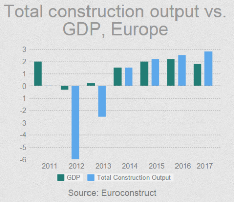 Total Construction output vs. GDP, Europe