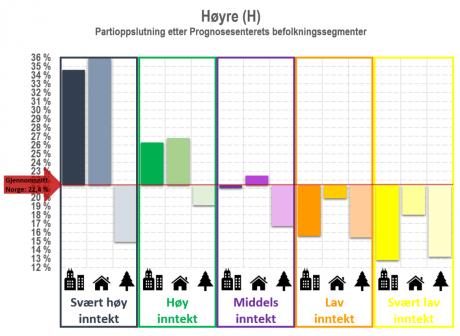 Partioppslutning Høyre