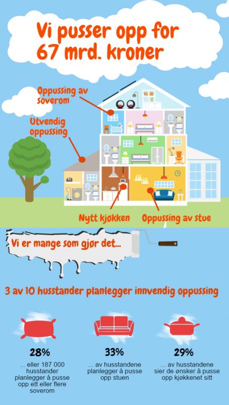 Norske husstander pusser opp for 67 mrd. kroner. Kilde: Prognosesenteret
